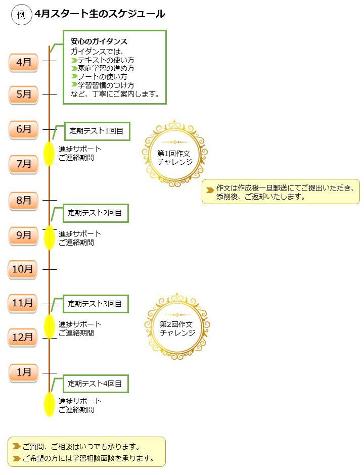 4月スタート生のスケジュール 1例