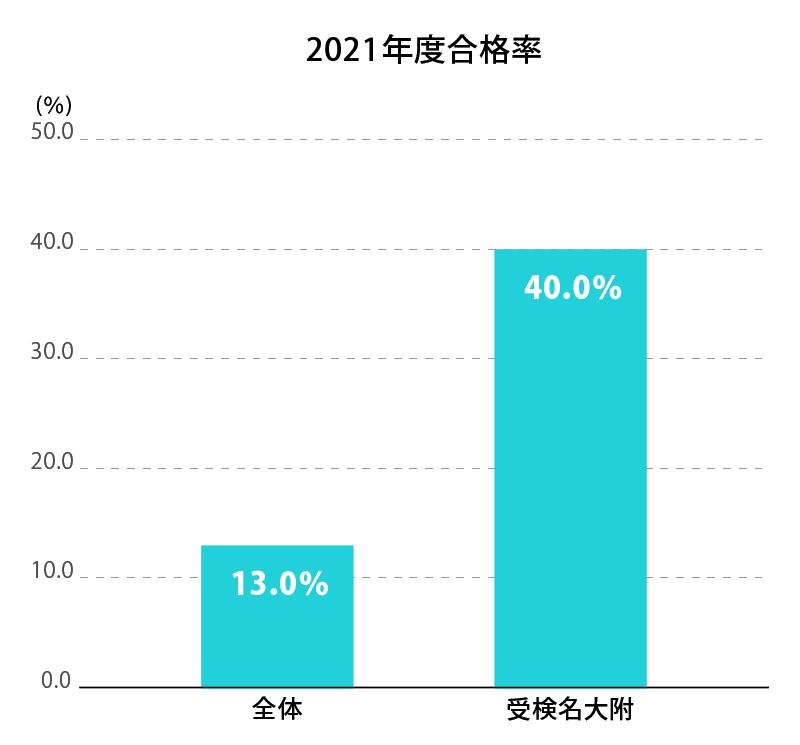 受検名大附 2021年度合格率グラフ
