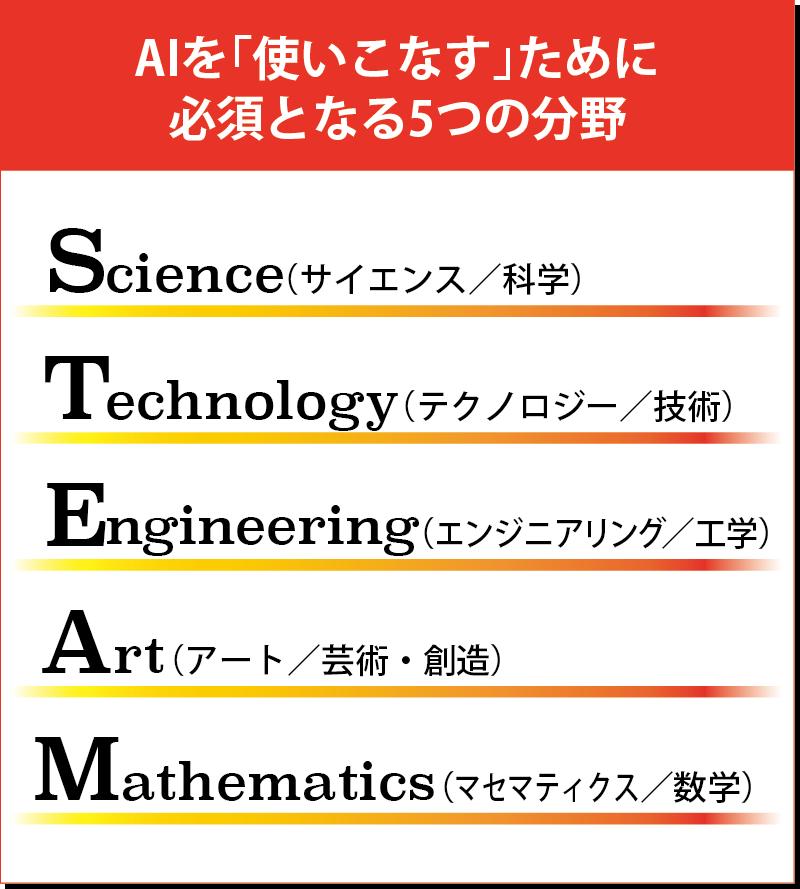 明確な順序と各分野の分離がされていた従来の教育(20世紀)